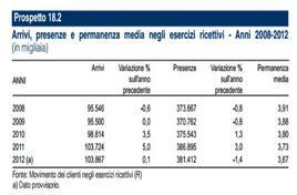 Fonte: Istat, Annuario Statistico Italiano, 2013