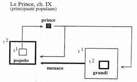 Il principe (schema)