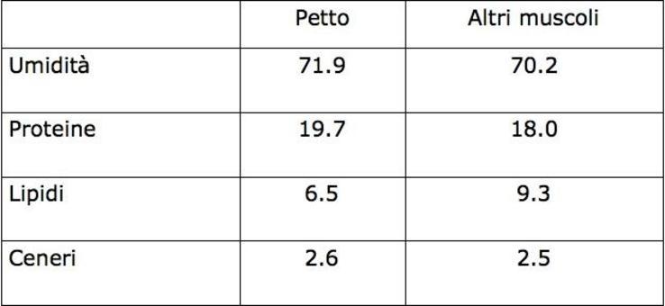 La carne d'oca è piuttosto ricca in lipidi per la maggiore tendenza della specie a depositare grassi e ciò va a discapito del contenuto proteico.