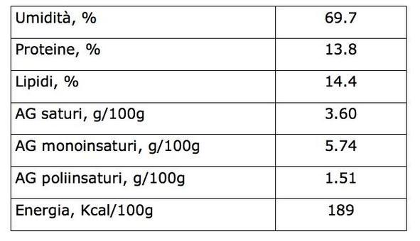 Da notare, il più elevato contenuto in lipidi rispetto all'uovo di gallina e, di conseguenza, il maggior tenore energetico.