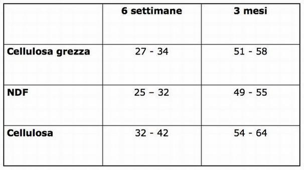 Coefficienti di digeribilità (%) in giovani struzzi (Nizza et al., 1997)