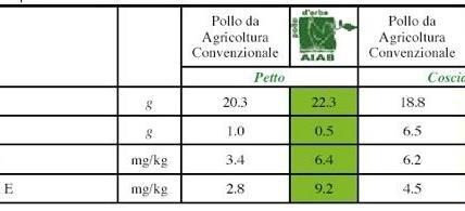Principali caratteristiche chimico – fisiche della carne