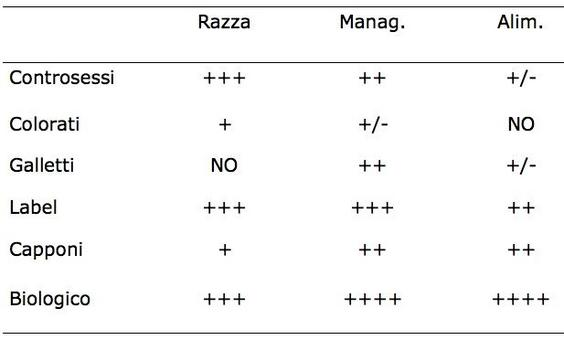 I segni positivi o negativi indicano il grado di differenziazione rispetto all'allevamento convenzionale