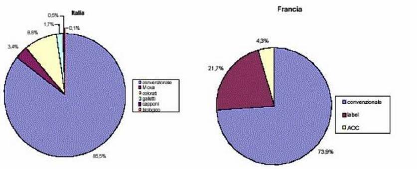 Incidenza di diverse tipologie di allevamento alternativo