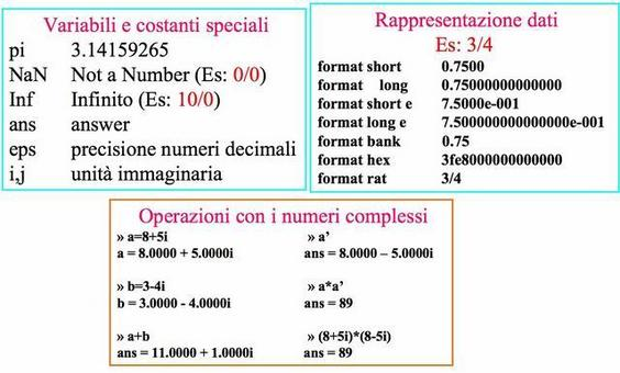 Aritmetica con MATLAB
