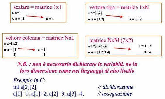 L'elemento fondamentale di MATLAB è la matrice