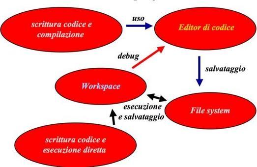 Creazione di programmi