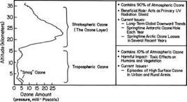 Concentrazione ozono