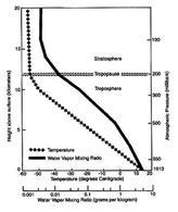 Diagramma umidità