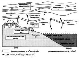 Cicli dell'atmosfera