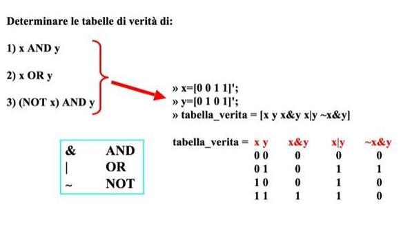 Esempio: tabelle di verità di funzioni booleane