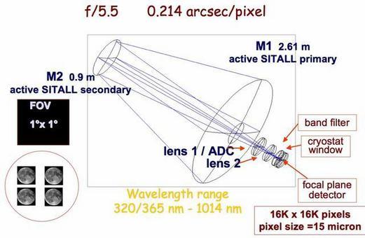 Disegno ottico VST