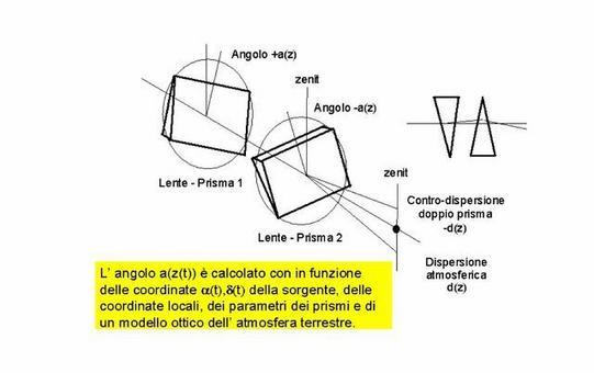 Progetto ottico VST