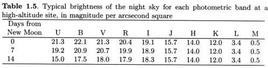 Source: Pierre Y. Bely, The Design and Construction of Large Optical telescopes, New York, Springer, 2002