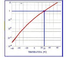 Corrente termica