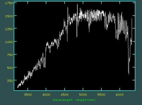 Spettro della galassia shiftato a redshift o