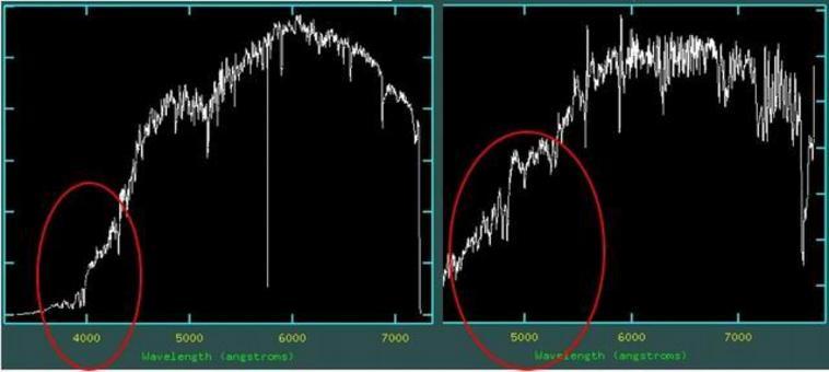 A causa del redshift, le righe osservate della galassia sono shiftate verso il rosso