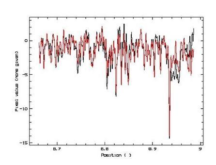 Confronto diretto tra lo spettro template allargato e lo spettro unidimensionale della galassia