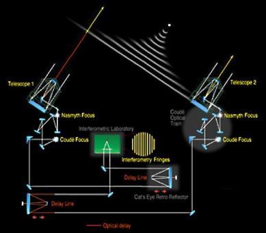 Un interferometro è uno strumento in grado di produrre interferenza fra due raggi luminosi generati a partire da un unico raggio. Fonte: VLTI Eso