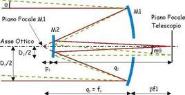 Sistema ottico a due specchi