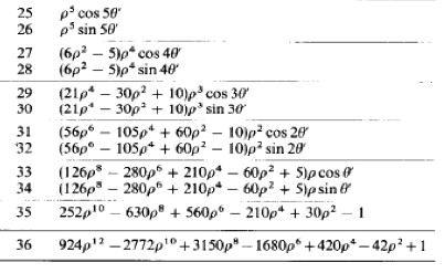 Fonte: James C. Wyant, Basic Wavefront Aberration Theory for Optical Metrology, Applied Optics and Optical Engineering, VOL. Xl