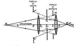 Parametri di un sistema ottico