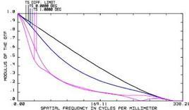 La curva superiore è il limite diffrattivo, cui corrisponde una frequenza max di circa 339 l/mm