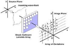 Sistema ottico di Shack-Hartmann