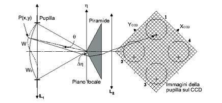 Eevidenzia anche le eventuali deformazioni oltre che al TIP TILT pur essendo di TIP-TILT. 1996 R. Ragazzoni