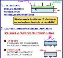 Miglioramento di un CCD nella banda UV