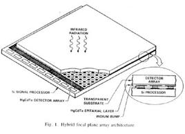 Rivelatori per l'infrarosso. Fonte: STSI