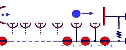 Il PMT (PhotoMultiplier Tube) è basato sull'effetto fotoelettrico in grado di rivelare e amplificare un debole segnale luminoso trasformandolo in un segnale elettrico