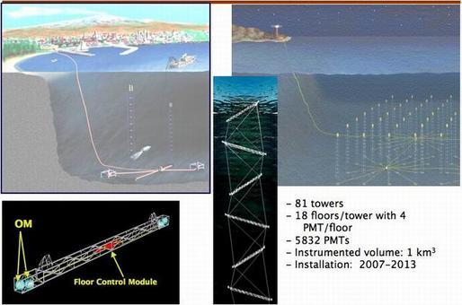 Fonte: Neutrino Mediterranean Observatory project