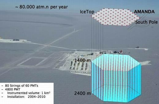 Fonte: Antarctic Muon and Neutrino Detector Array