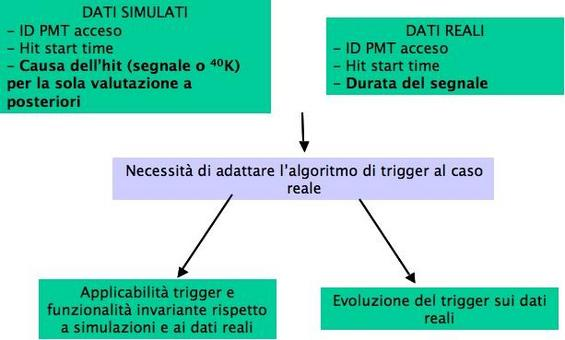 Il trigger è in grado di processare sia dati simulati che dati reali