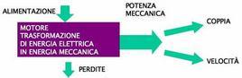 Trasduzione di energia meccanica