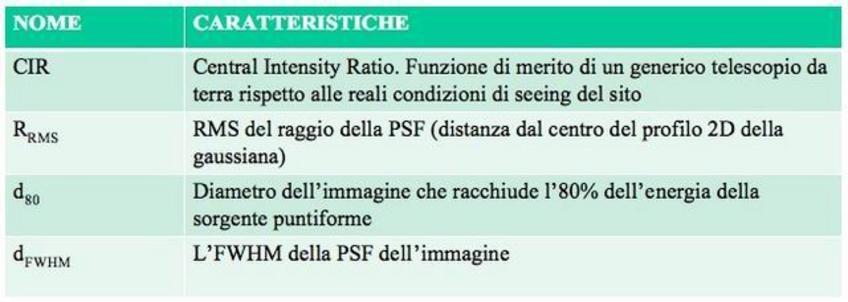 Vi sono vari criteri per valutare l'error budget, tutti comunque riferentesi alla PSF (gaussiana) dell'immagine sul piano focale