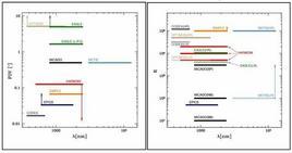 Copertura della banda di lunghezze d'onda prevista – ESO