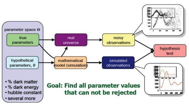 Il problema è come riuscire a fare ricerca in questo spazio multi-dimensionale?