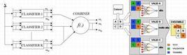 """Un MCS consiste in un """"ensemble"""" di differenti algoritmi di classificazione ed una funzione f(.) che combini gli output dei classificatori"""