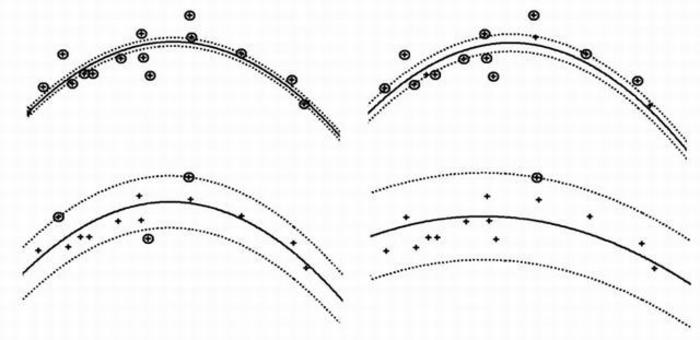 We can see how the variation of the radius changes the curvature. Fonte: Ivanciuc