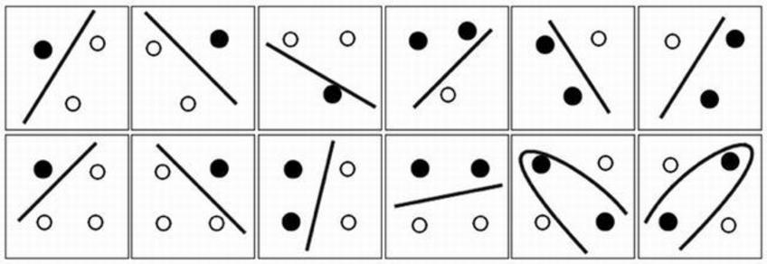 In un piano le combinazioni di tre punti possono essere separate da una linea però già quattro punti non è detto che lo siano. Fonte: Ivanciuc