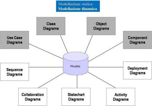 Fig. 4: UML Diagrams (A. Nocella)