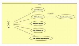 Fig. 6: DAME: redb session Use Case (A. Nocella). Fonte: Voneural