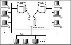 Es. di architettura di database distribuito. Fonte: Filbeto