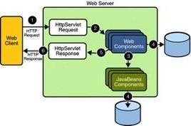 Java Web Application Request Handling. Fonte: Java Sun