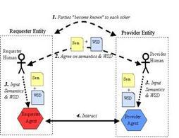 """Il processo di """"Engaging"""" di un servizio Web. Fonte: W3C"""