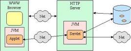 Applet-servlet architecture. Fonte: cs.unc