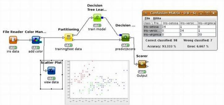 Un esempio di workflow creato con KNIME