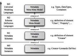 MOF Meta Levels. Fonte: Metadaten